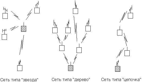 Разные топологии радиосетей